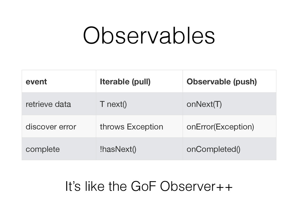 Observables event Iterable (pull) Observable (p...