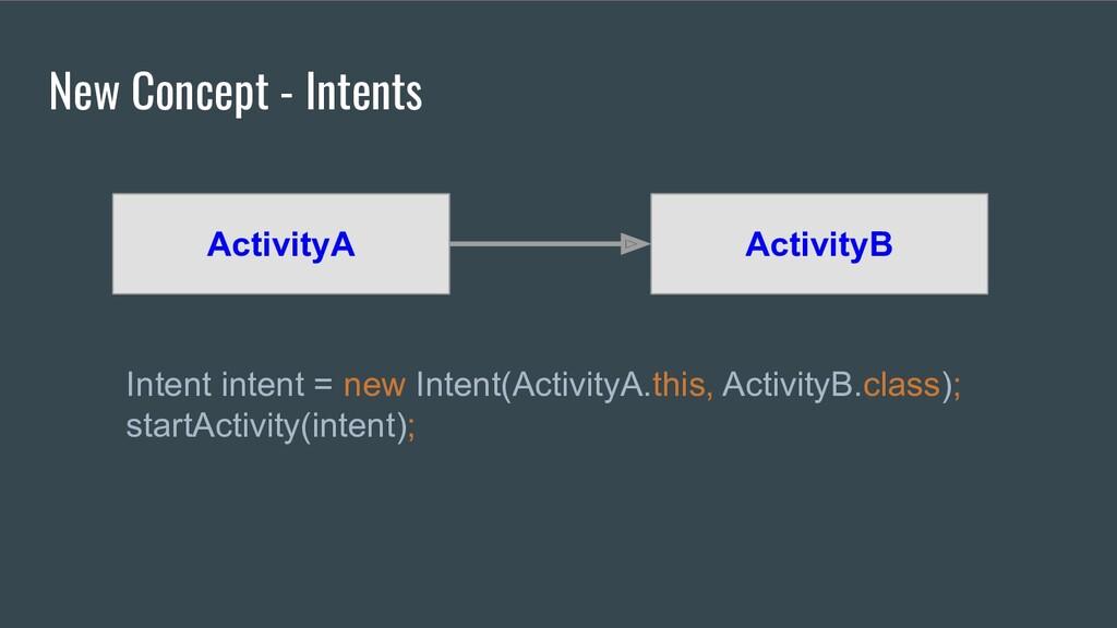 New Concept - Intents ActivityA ActivityB Inten...
