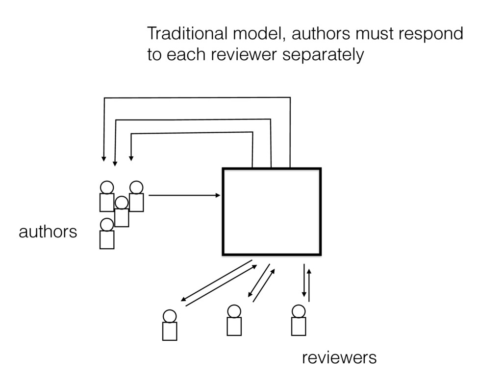Traditional model, authors must respond to each...