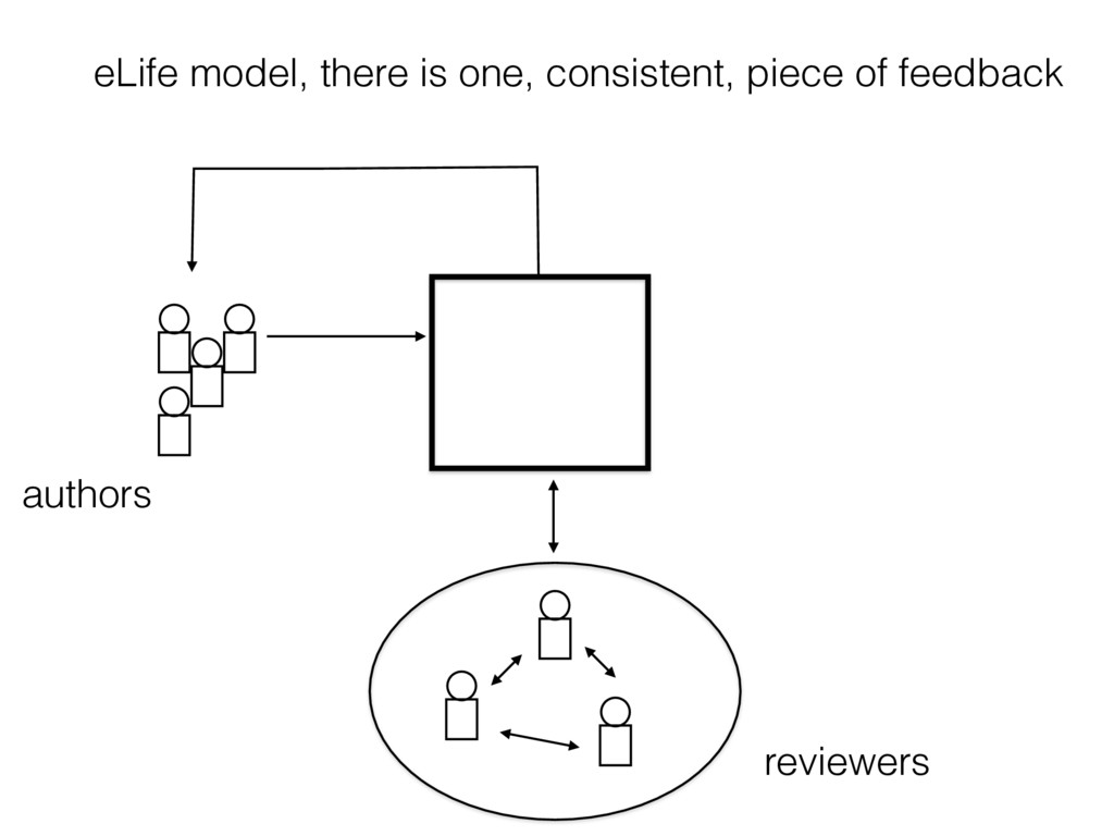 authors reviewers eLife model, there is one, co...