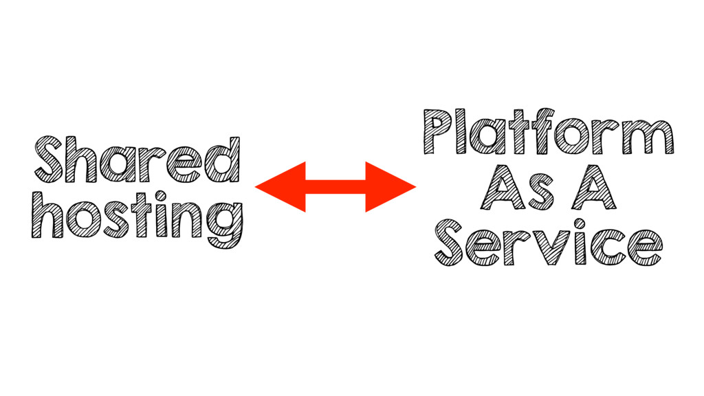 Shared hosting Platform As A Service