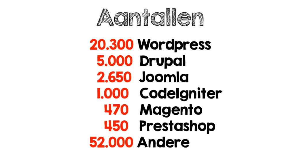 20.300 Wordpress 5.000 Drupal 2.650 Joomla 1.00...