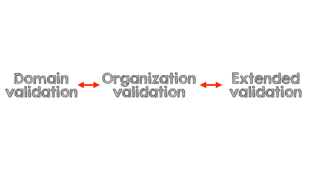 Domain validation Organization validation Exten...