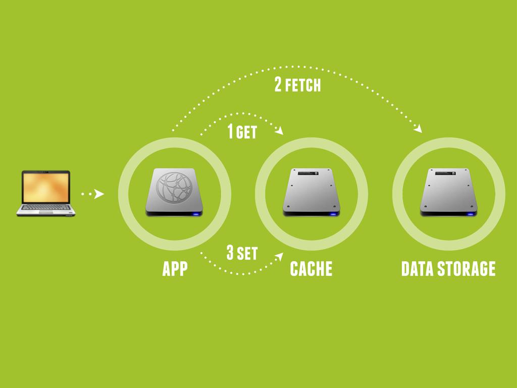 app cache data storage 1 get 2 fetch 3 set