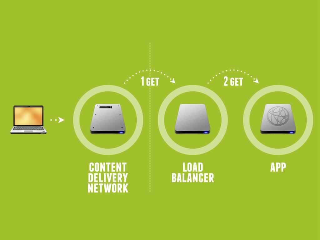 content delivery network load balancer 1 get ap...