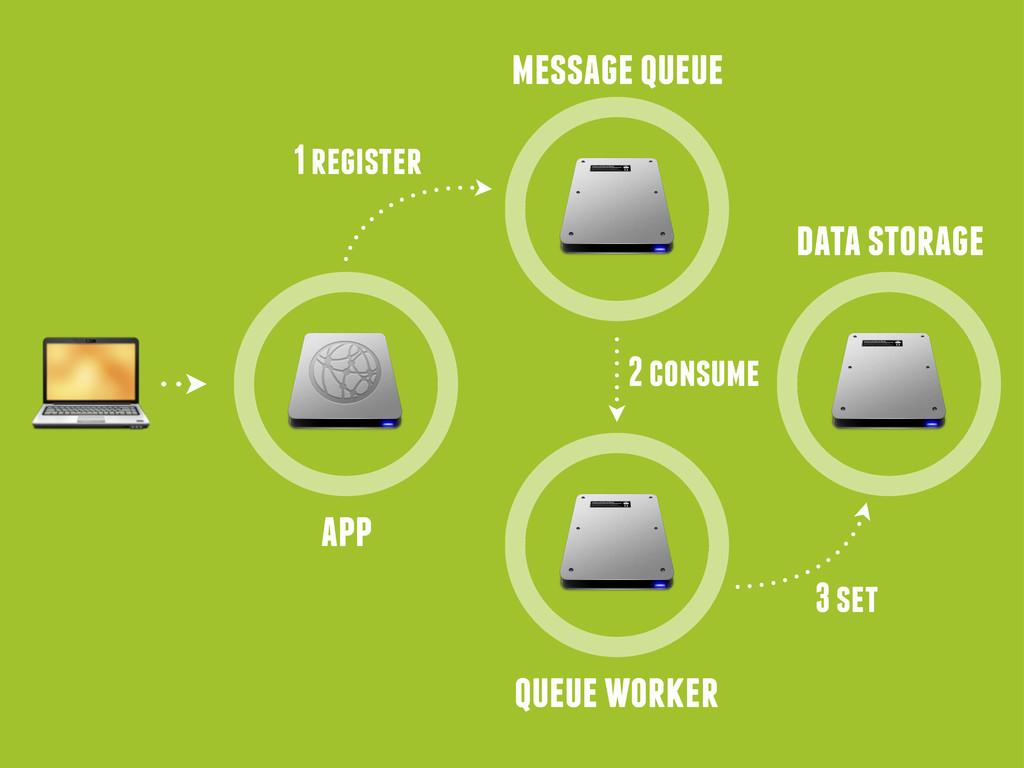 app message queue data storage 1 register queue...