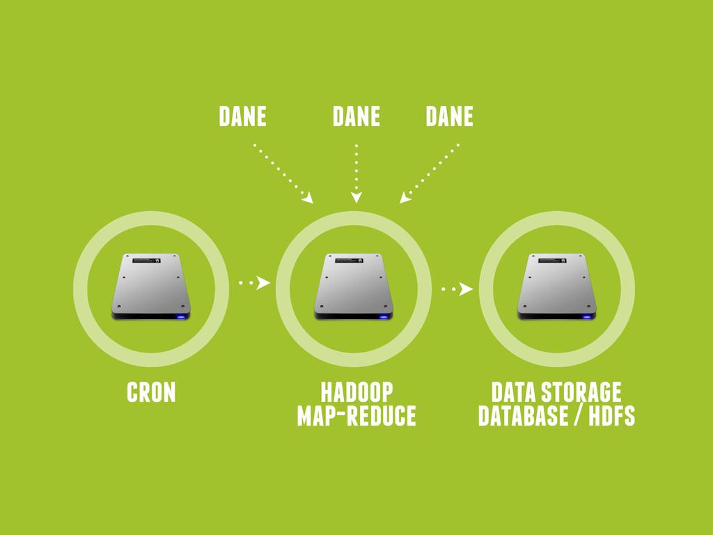 cron data storage database / hdfs dane hadoop m...