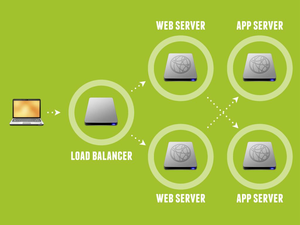 load balancer web server web server app server ...