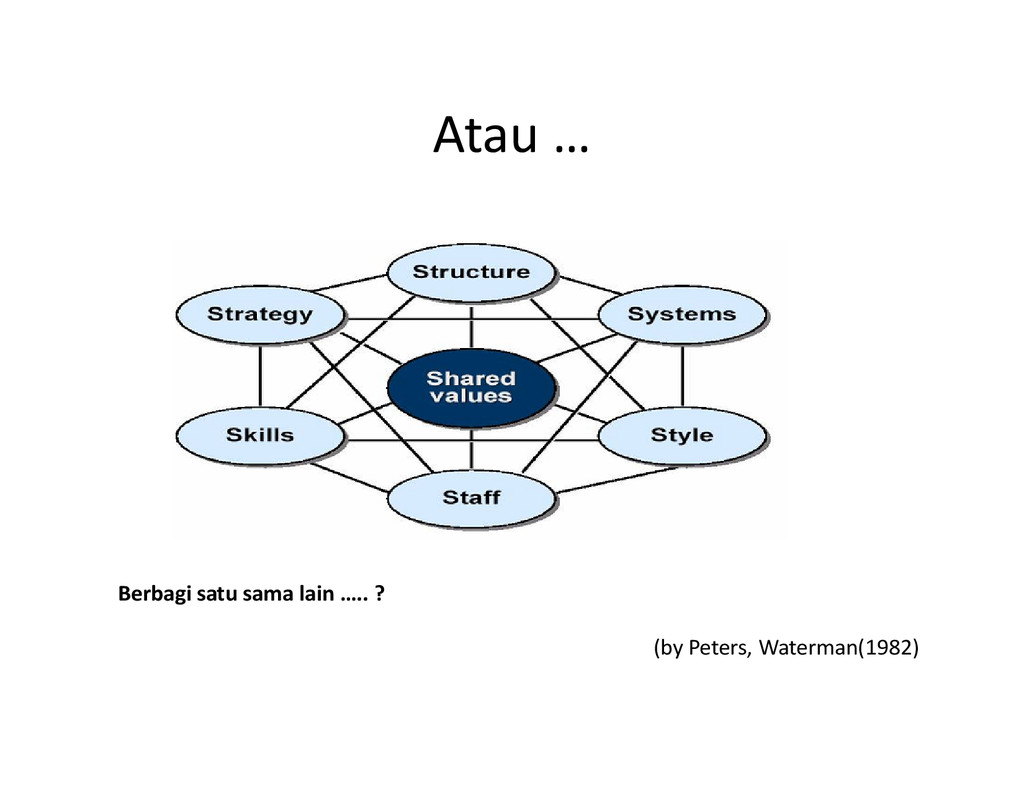 Atau … (by Peters, Waterman(1982) Berbagi satu ...