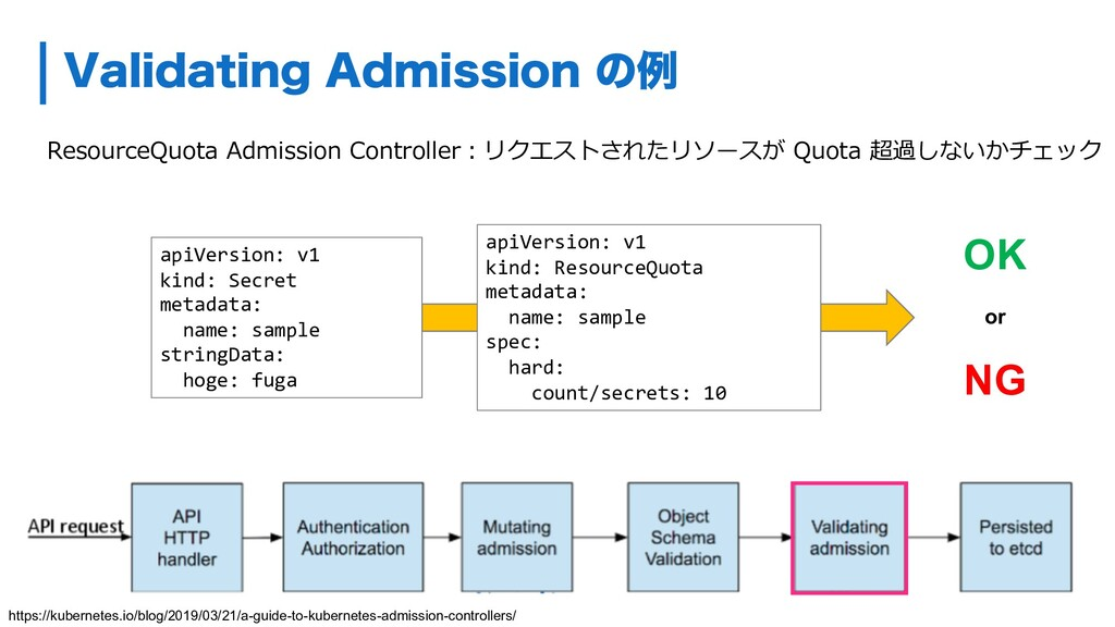ResourceQuota Admission Controller︓リクエストされたリソース...