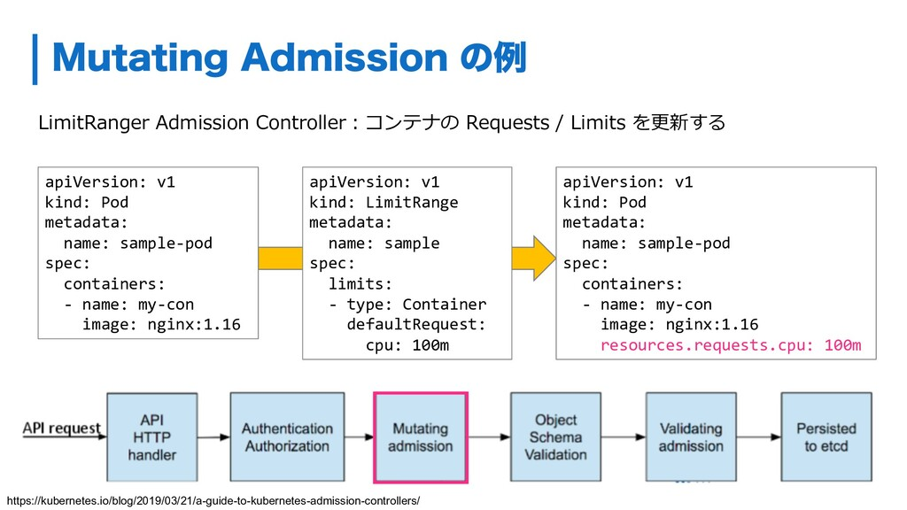 LimitRanger Admission Controller︓コンテナの Requests...