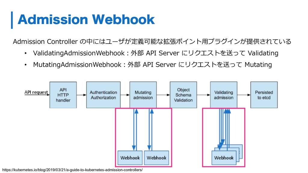 Admission Controller の中にはユーザが定義可能な拡張ポイント⽤プラグインが...