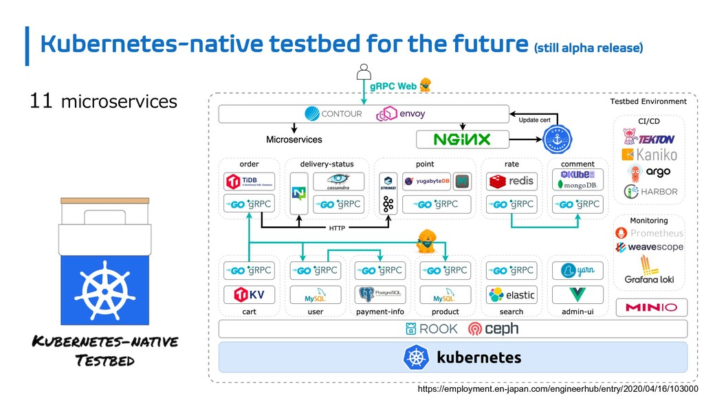 Kubernetes-native testbed for the future (still...
