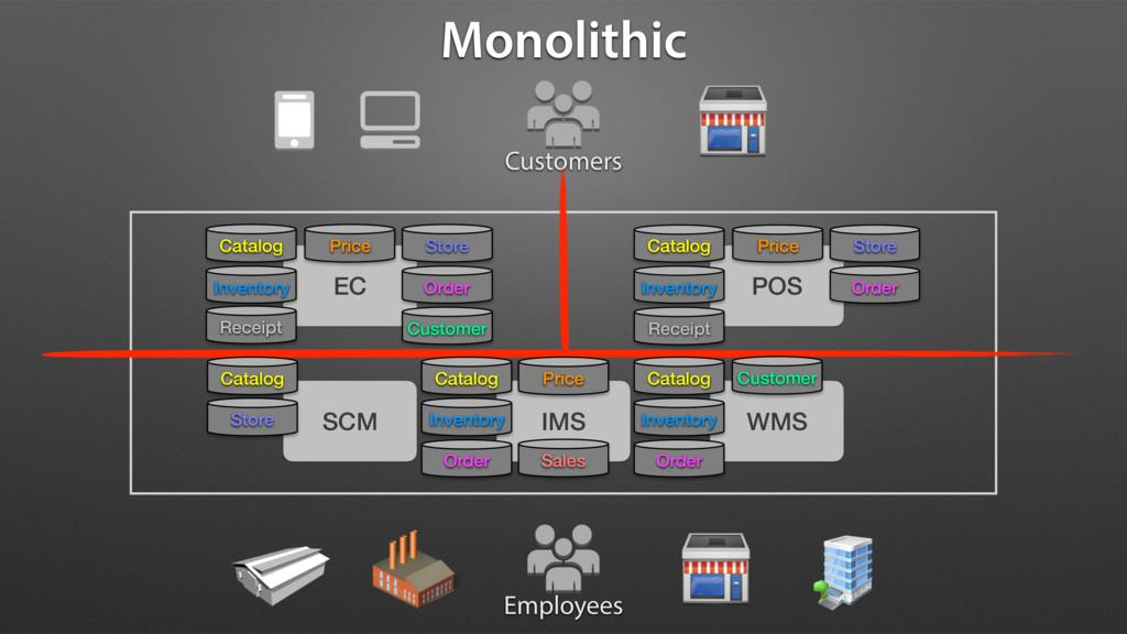 Customers EC Employees POS WMS IMS SCM Monolith...