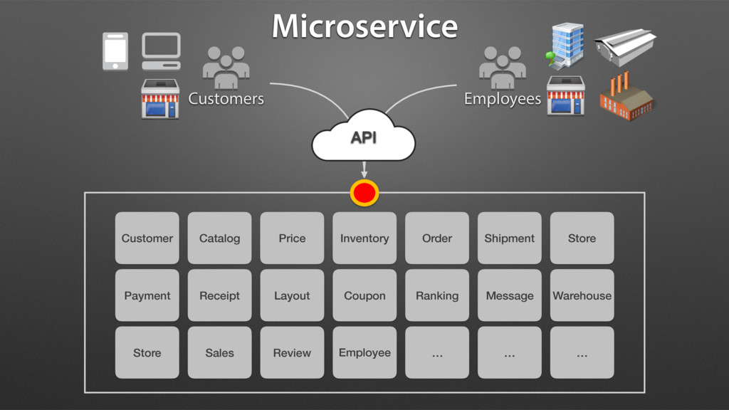 Microservice Customers Employees Customer Catal...