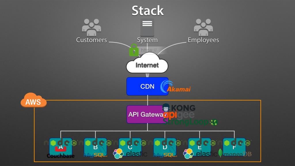 Customers Employees API Gateway A B C D E F Sys...