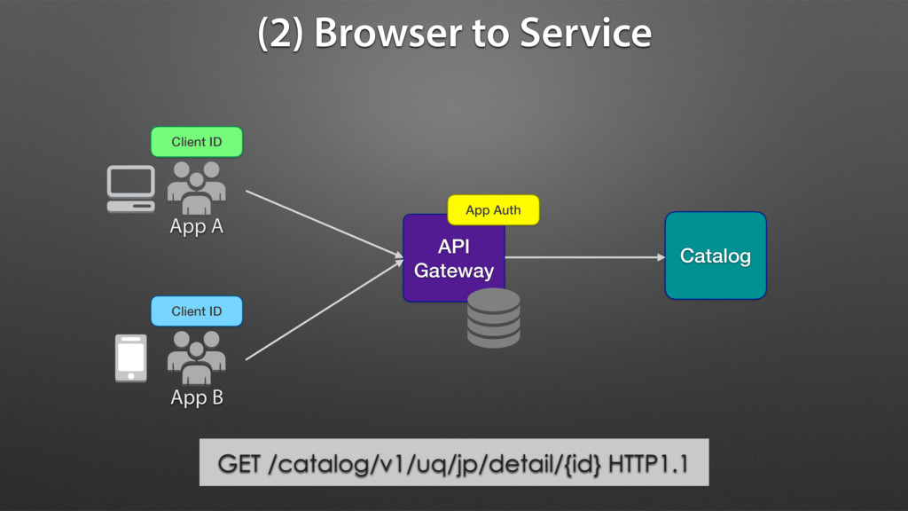 (2) Browser to Service API Gateway Client ID Ap...