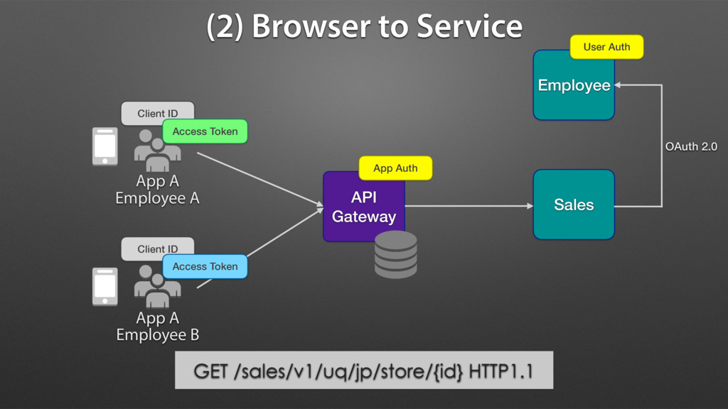(2) Browser to Service API Gateway Client ID Cl...