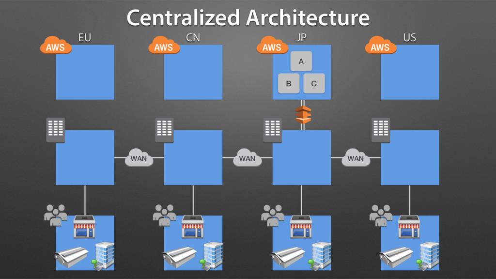 Centralized Architecture EU CN JP US A B C WAN ...