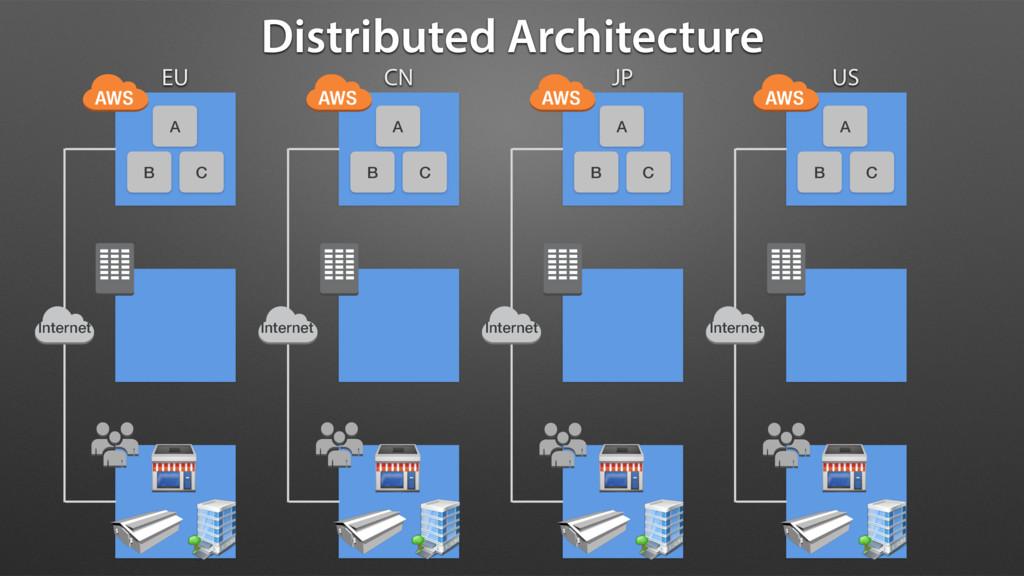 Distributed Architecture A B C EU CN JP US A B ...