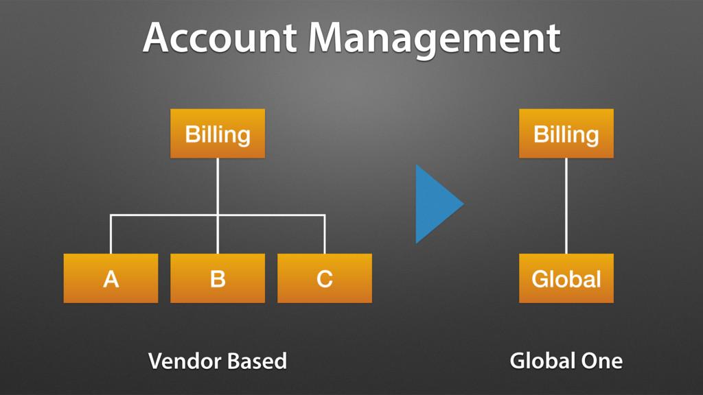 Account Management Billing A B C Vendor Based B...