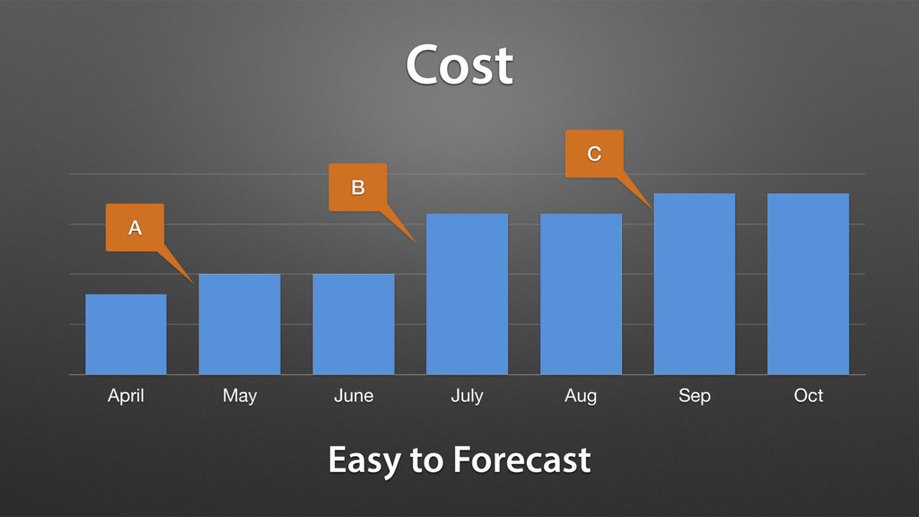 April May June July Aug Sep Oct Cost Easy to Fo...
