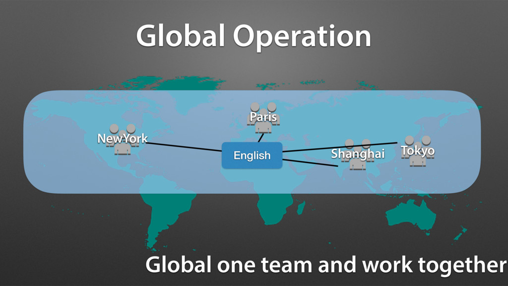 Global Operation Global one team and work toget...