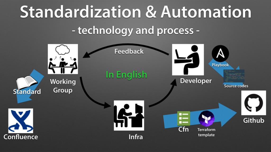 Standardization & Automation - technology and p...