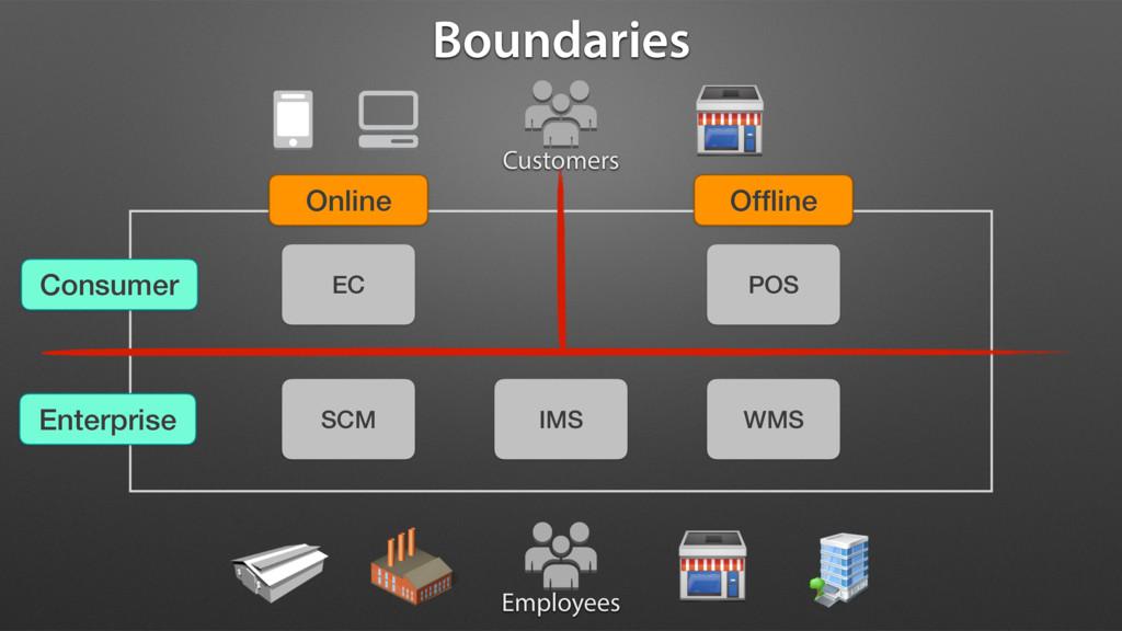 Customers EC Online Offline Consumer Enterprise ...