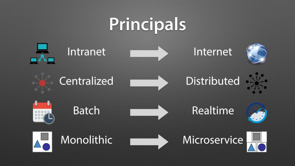 Intranet Principals Internet Centralized Distri...