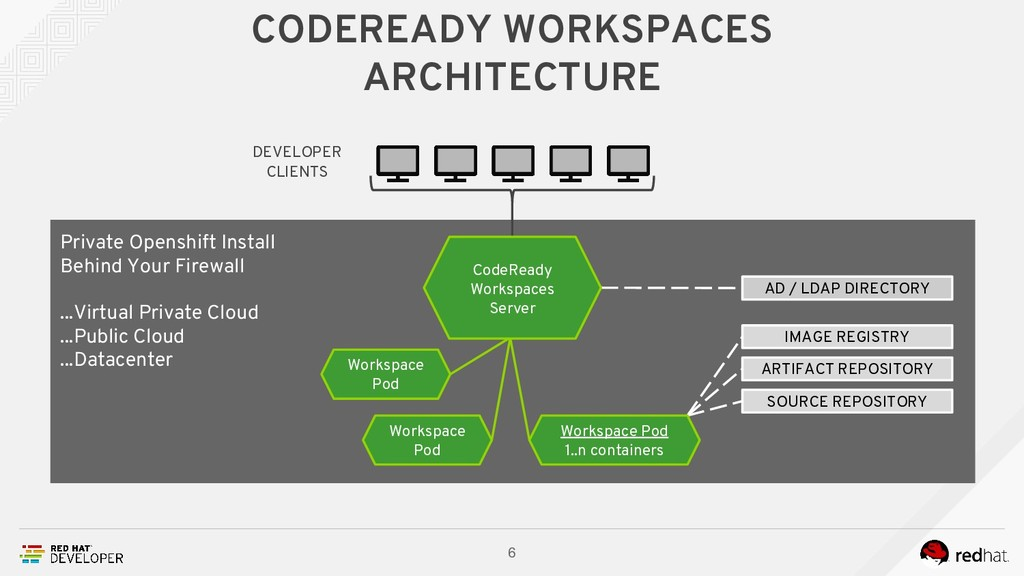 CODEREADY WORKSPACES ARCHITECTURE 6 Private Ope...