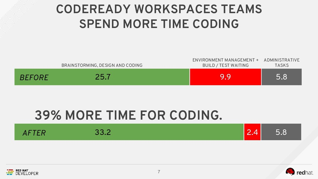 CODEREADY WORKSPACES TEAMS SPEND MORE TIME CODI...