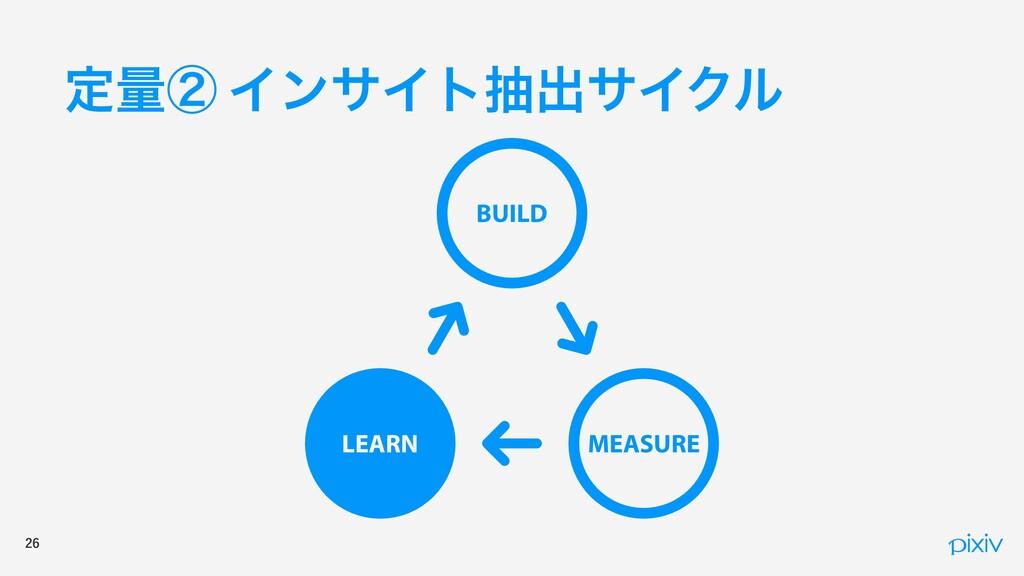 ఆྔᶄ ΠϯαΠτநग़αΠΫϧ BUILD MEASURE LEARN