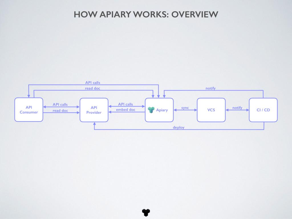 API Consumer API Provider Apiary VCS CI / CD sy...