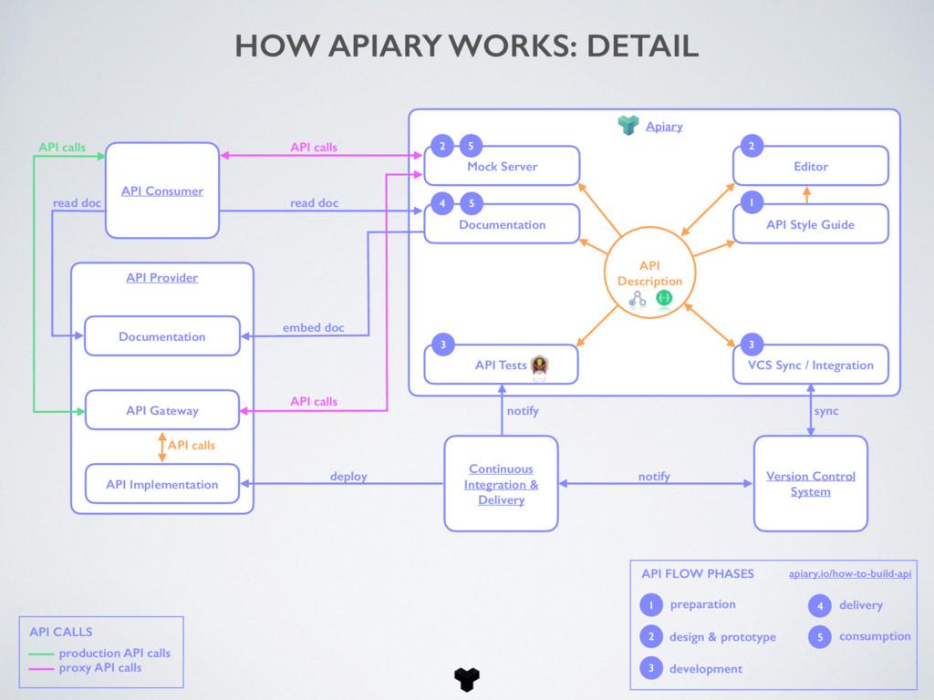 API Consumer Version Control System Continuous ...