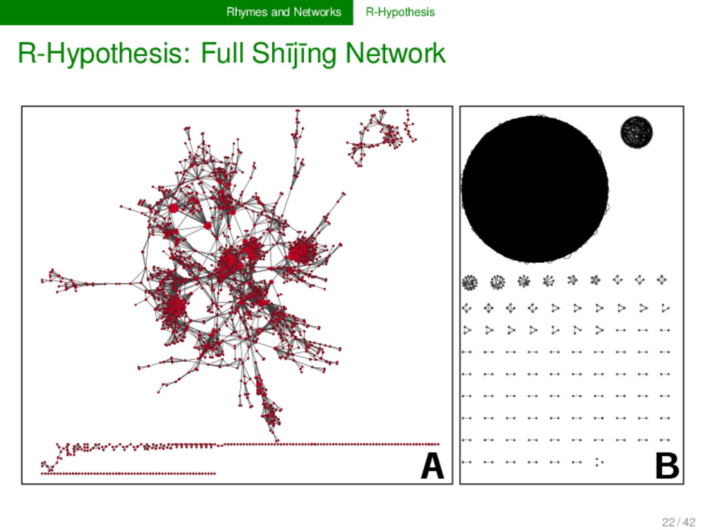 Rhymes and Networks R-Hypothesis R-Hypothesis: ...