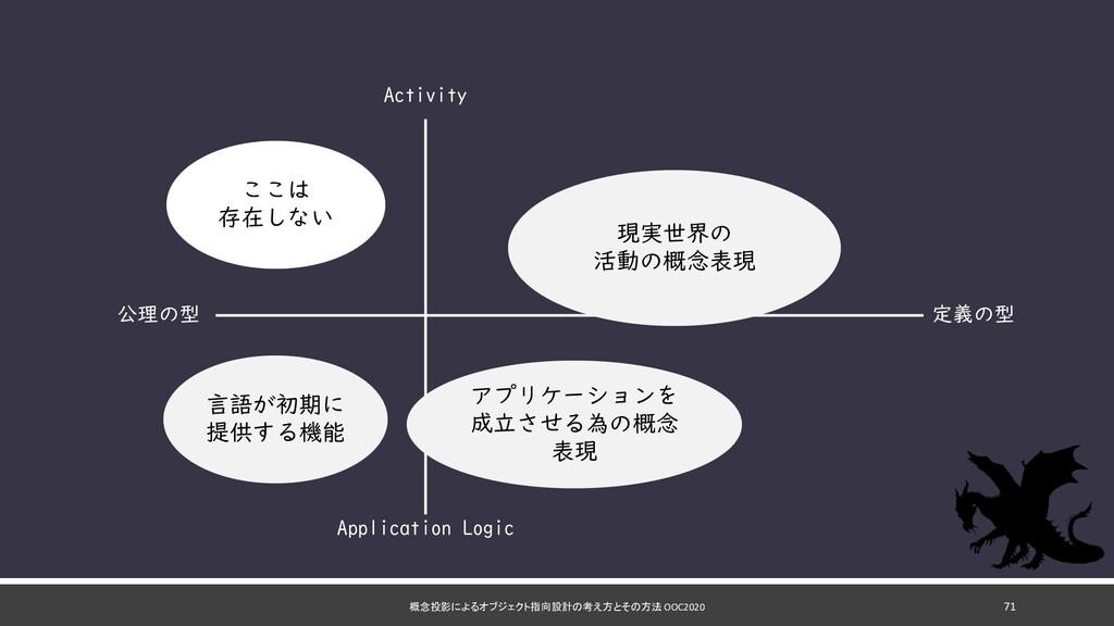 概念投影によるオブジェクト指向設計の考え方とその方法 OOC2020 71 定義の型 公理の型...
