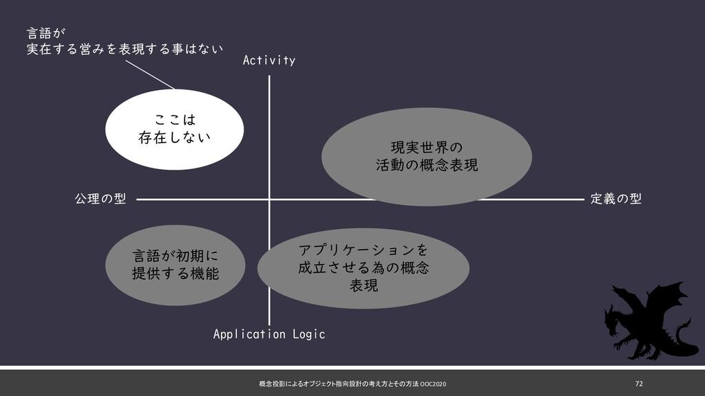 概念投影によるオブジェクト指向設計の考え方とその方法 OOC2020 72 定義の型 公理の型...