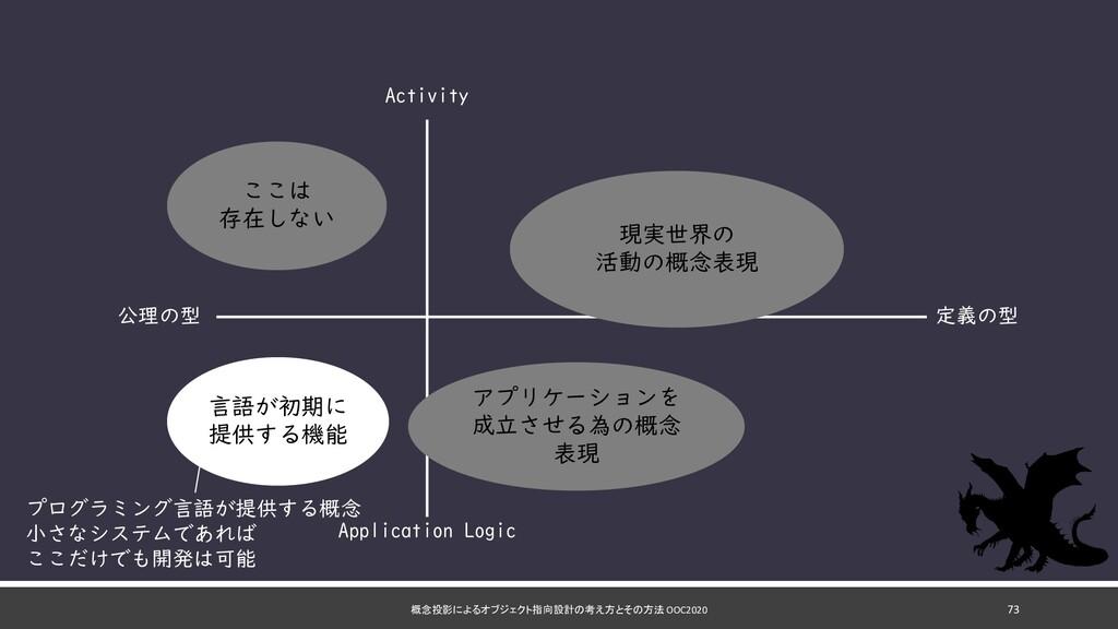 概念投影によるオブジェクト指向設計の考え方とその方法 OOC2020 73 定義の型 公理の型...
