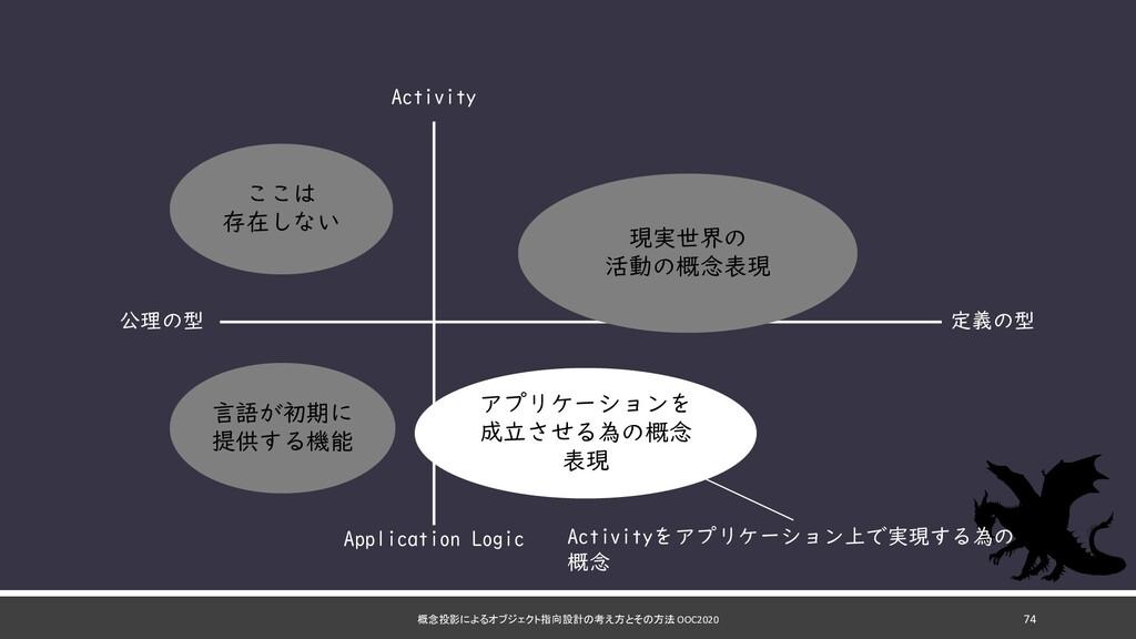 概念投影によるオブジェクト指向設計の考え方とその方法 OOC2020 74 定義の型 公理の型...