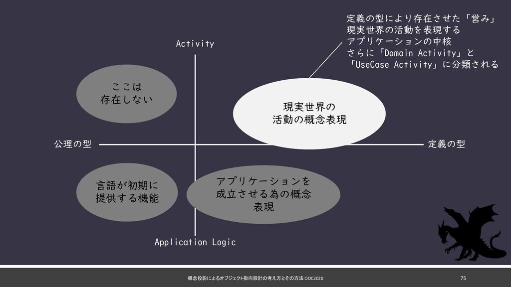 概念投影によるオブジェクト指向設計の考え方とその方法 OOC2020 75 定義の型 公理の型...