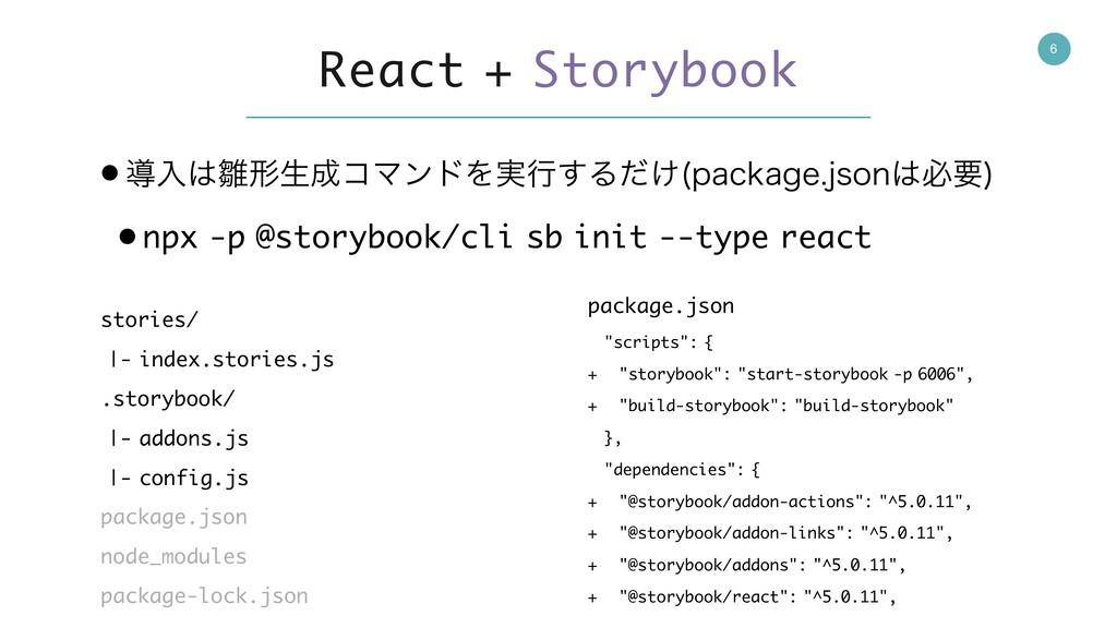 6 React + Storybook • ಋೖܗੜίϚϯυΛ࣮ߦ͢Δ͚ͩ QBDLBH...