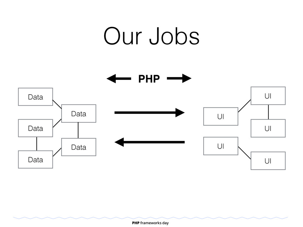 Our Jobs Data Data Data Data Data UI UI UI UI U...