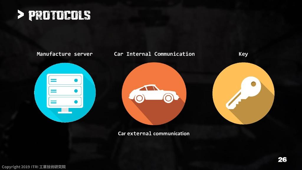 > Car Internal Communication Car external commu...