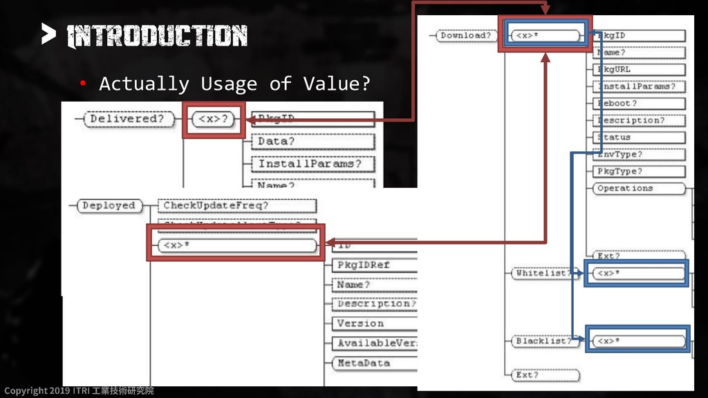 > • Actually Usage of Value?