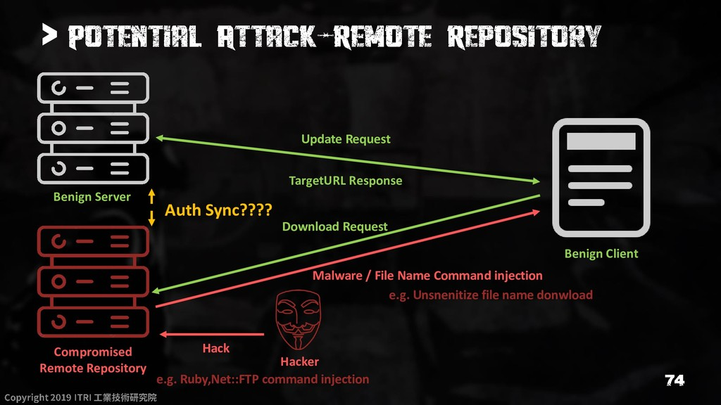 > Hacker Compromised Remote Repository Benign S...