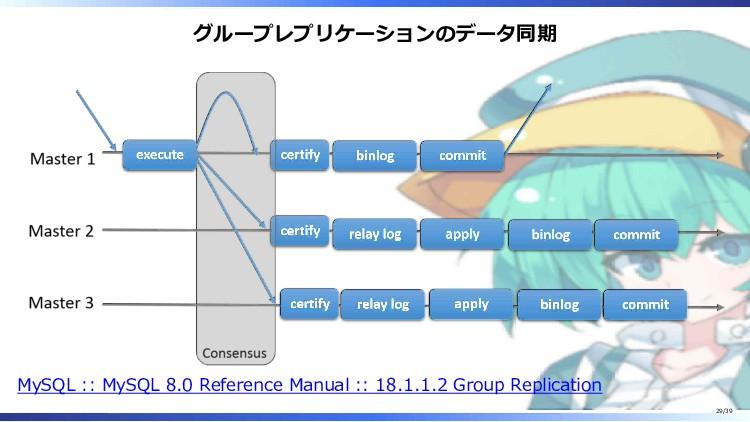 グループレプリケーションのデータ同期 MySQL :: MySQL 8.0 Reference...