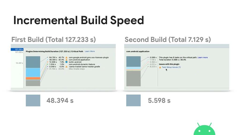 Incremental Build Speed First Build (Total 127....