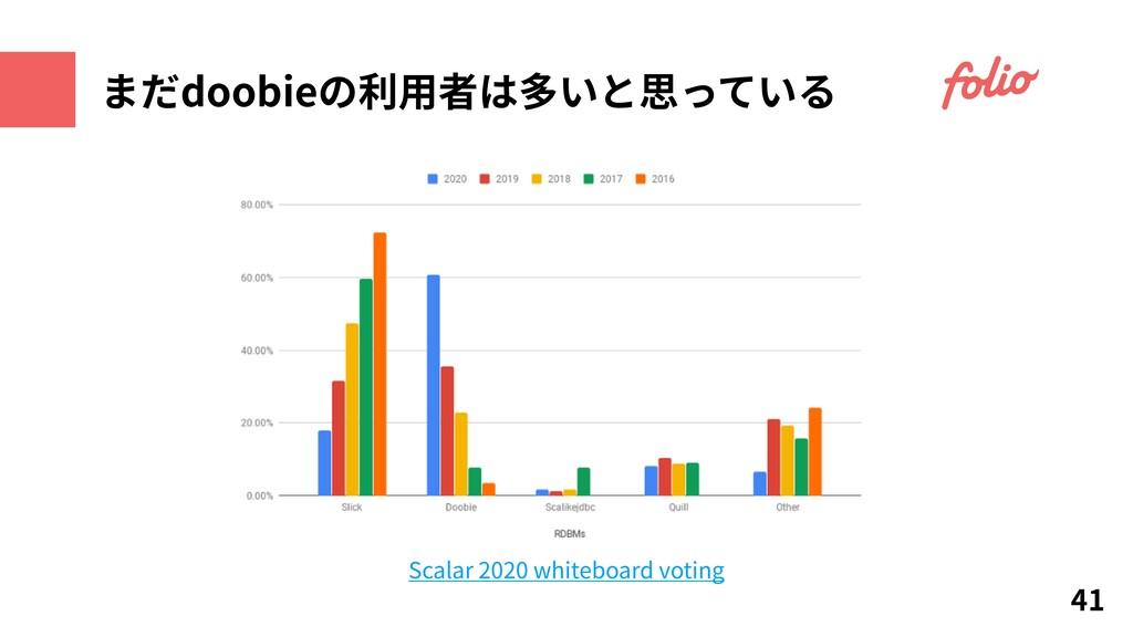 まだdoobieの利⽤者は多いと思っている 41 Scalar 2020 whiteboard...
