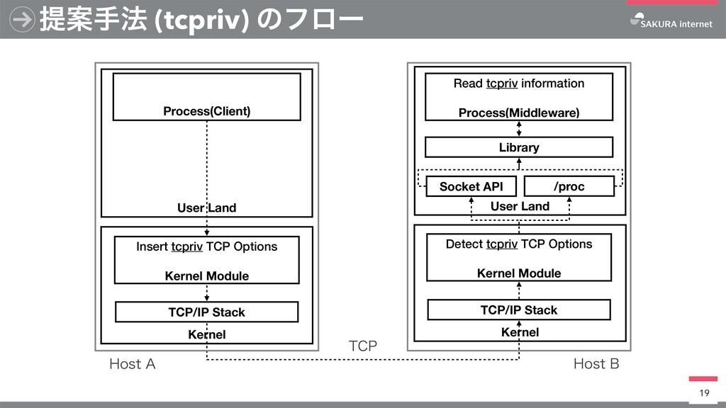 ఏҊख๏ (tcpriv) ͷϑϩʔ 19 Kernel TCP/IP Stack User ...